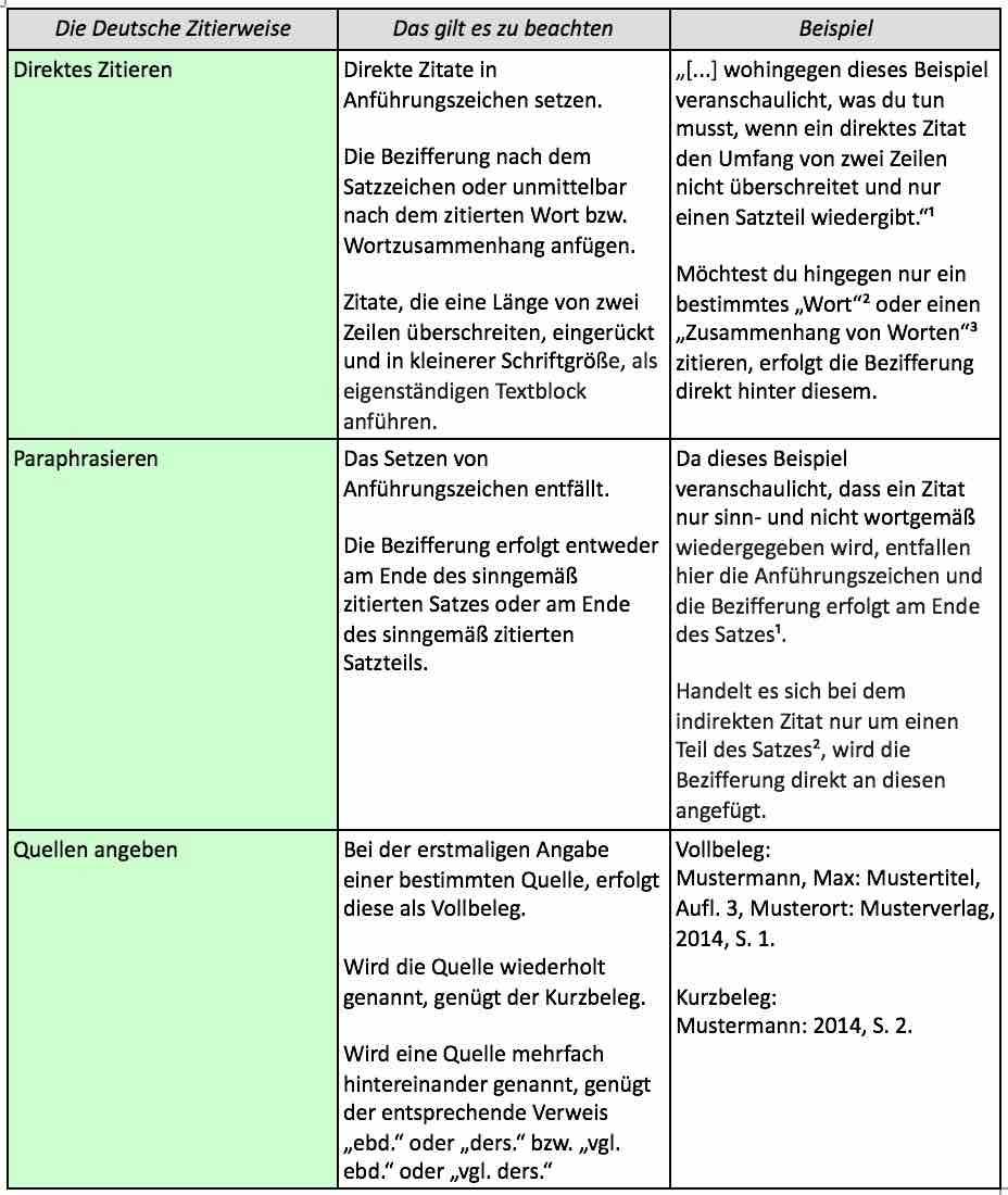 In drei Schritten zur korrekten Deutschen Zitierweise