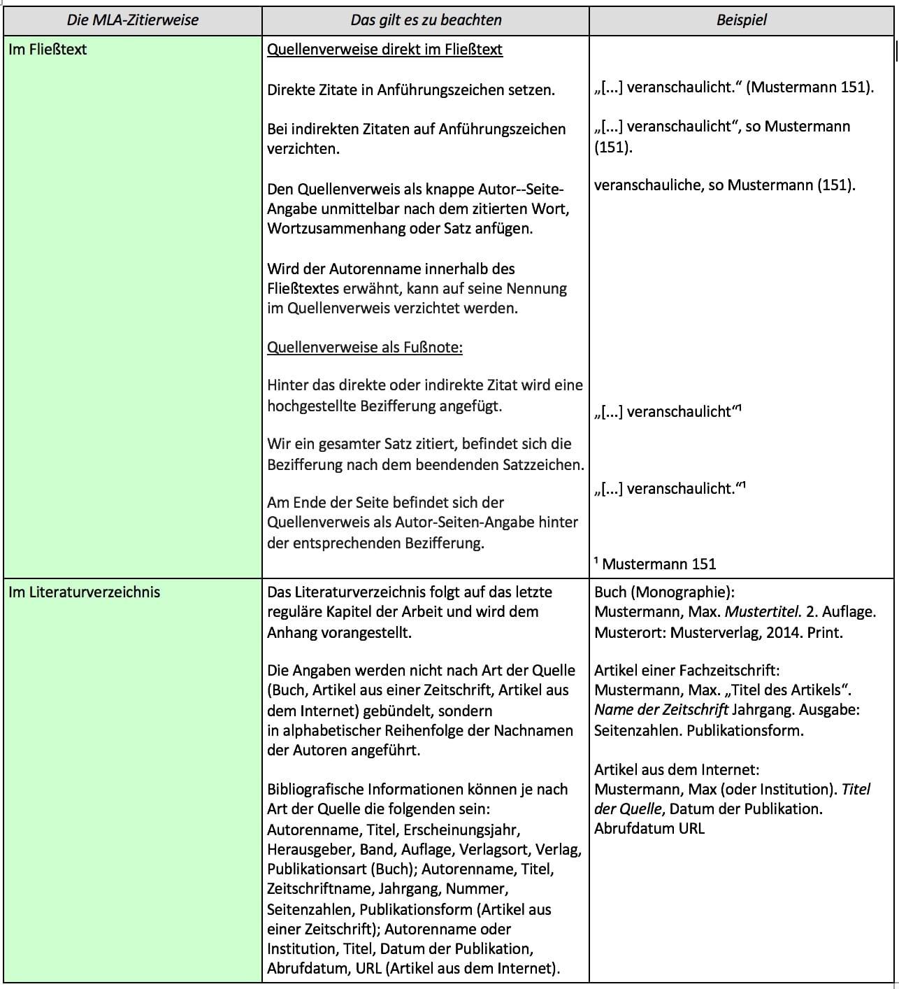 In zwei Schritten zur korrekten MLA-Zitierweise